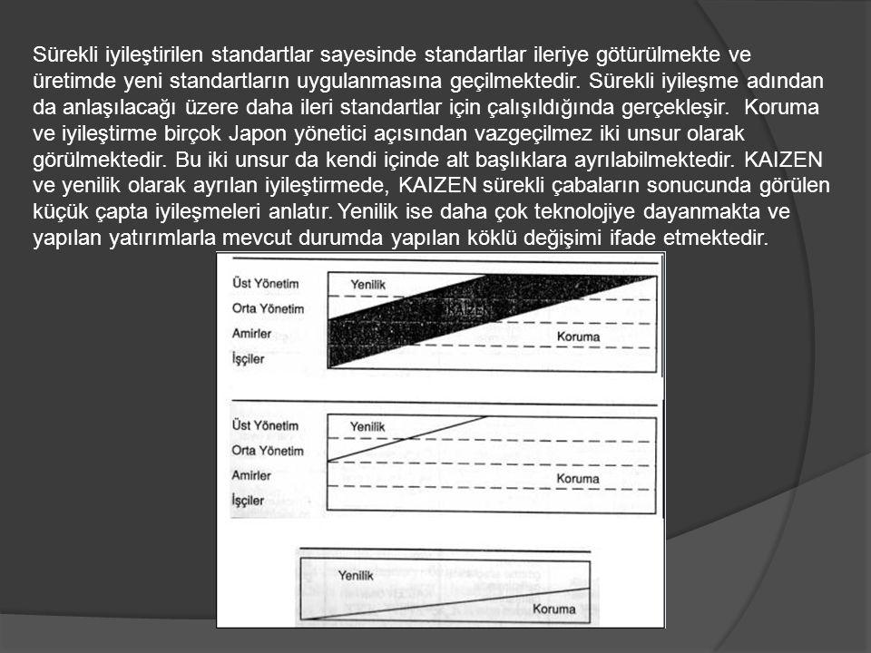 Sürekli iyileştirilen standartlar sayesinde standartlar ileriye götürülmekte ve üretimde yeni standartların uygulanmasına geçilmektedir.