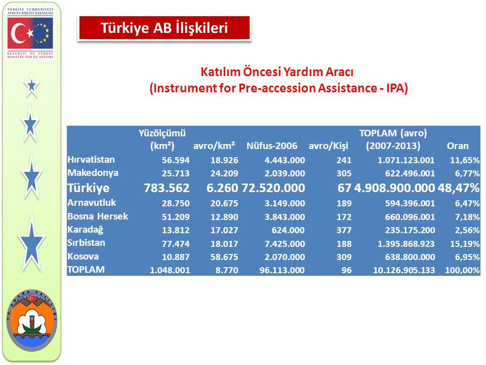 Türkiye AB İlişkileri Katılım Öncesi Yardım Aracı