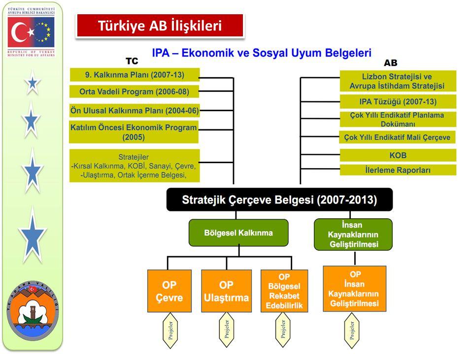 Türkiye AB İlişkileri