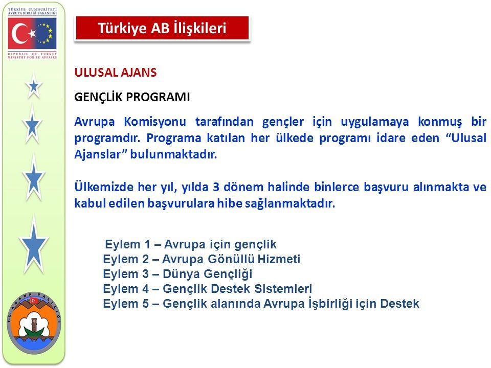 Türkiye AB İlişkileri ULUSAL AJANS GENÇLİK PROGRAMI