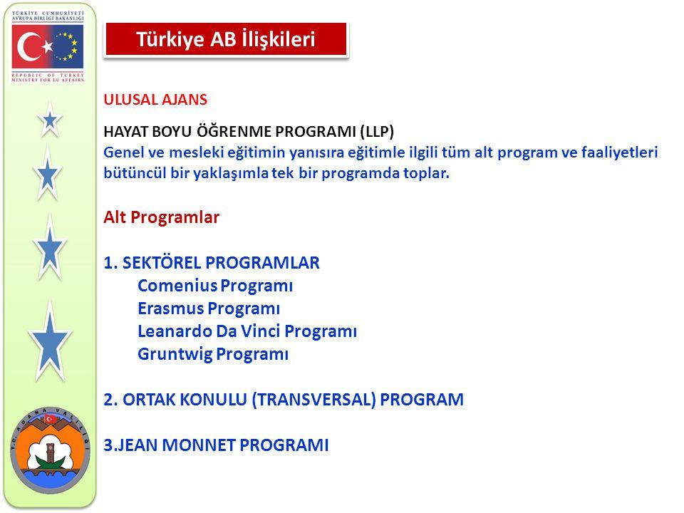 Türkiye AB İlişkileri Alt Programlar 1. SEKTÖREL PROGRAMLAR
