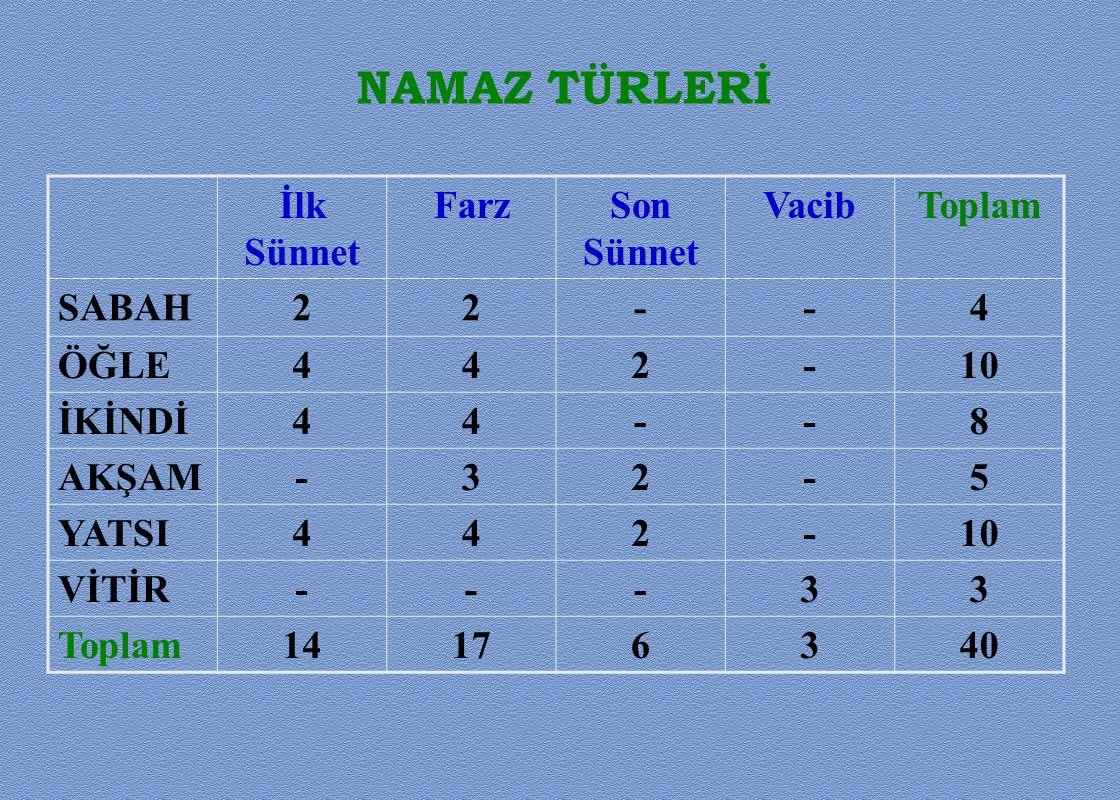NAMAZ TÜRLERİ İlk Sünnet Farz Son Sünnet Vacib Toplam SABAH 2 - 4 ÖĞLE
