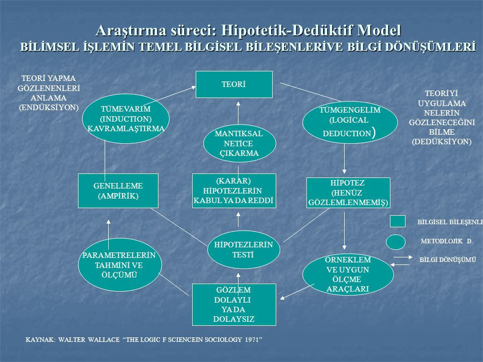 Araştırma süreci: Hipotetik-Dedüktif Model BİLİMSEL İŞLEMİN TEMEL BİLGİSEL BİLEŞENLERİVE BİLGİ DÖNÜŞÜMLERİ