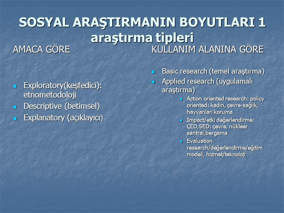SOSYAL ARAŞTIRMANIN BOYUTLARI 1 araştırma tipleri