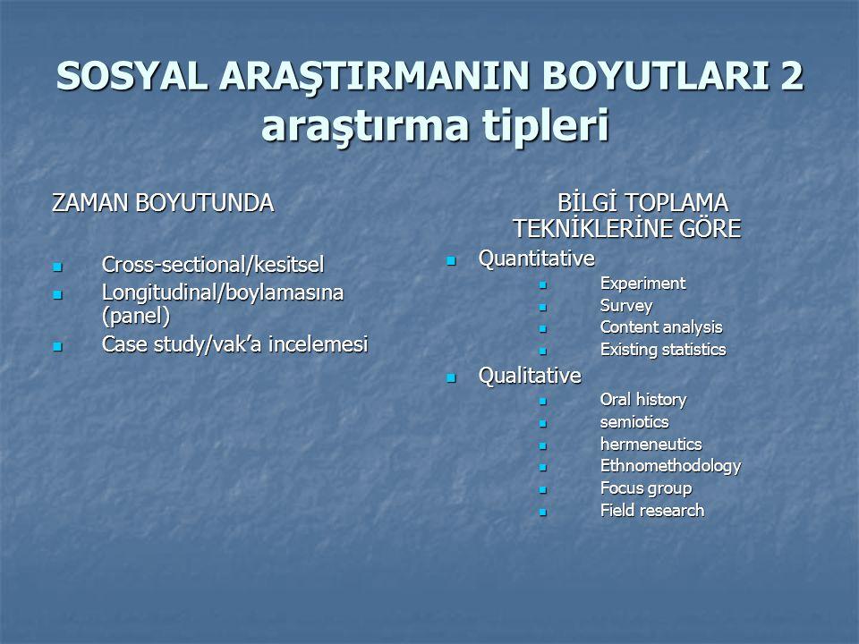 SOSYAL ARAŞTIRMANIN BOYUTLARI 2 araştırma tipleri