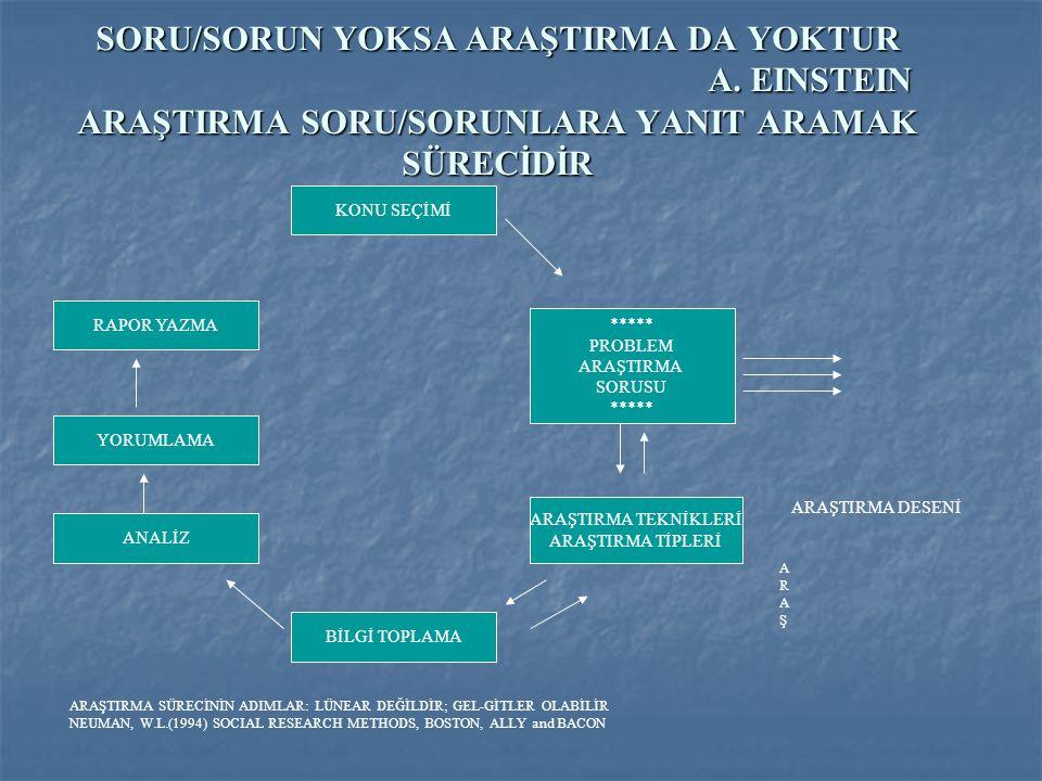 SORU/SORUN YOKSA ARAŞTIRMA DA YOKTUR. A