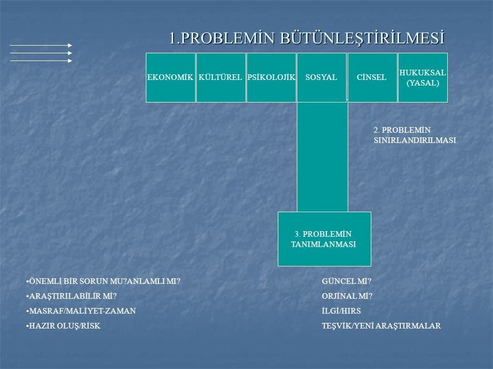 1.PROBLEMİN BÜTÜNLEŞTİRİLMESİ