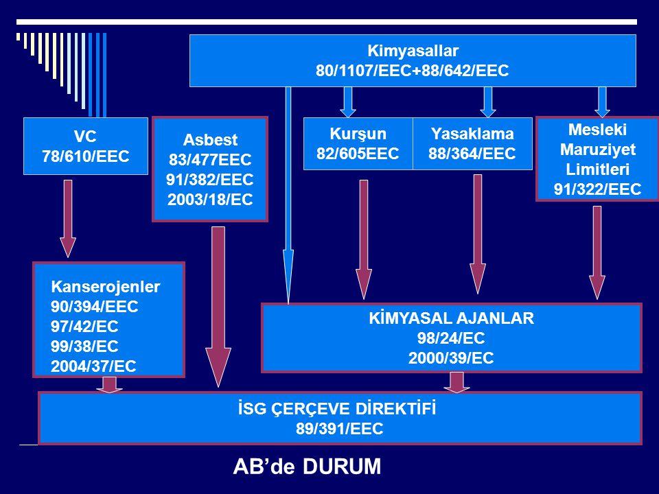 AB'de DURUM Kimyasallar 80/1107/EEC+88/642/EEC VC 78/610/EEC Asbest