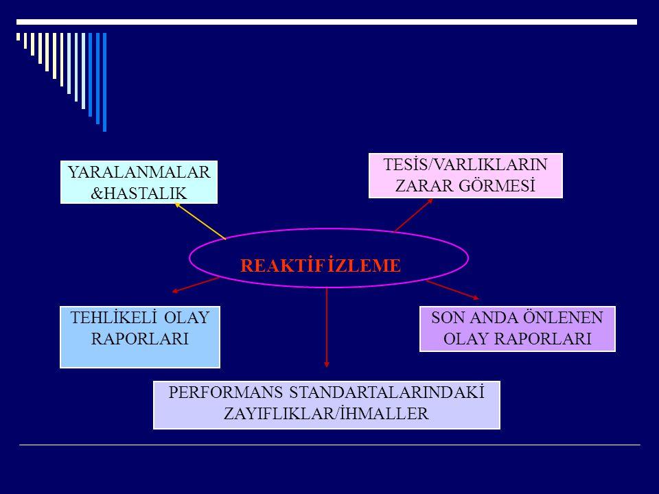 REAKTİF İZLEME TESİS/VARLIKLARIN ZARAR GÖRMESİ YARALANMALAR &HASTALIK