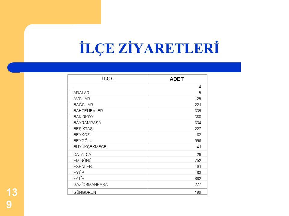 İLÇE ZİYARETLERİ İLÇE ADET . 4 ADALAR 9 AVCILAR 129 BAĞCILAR 221