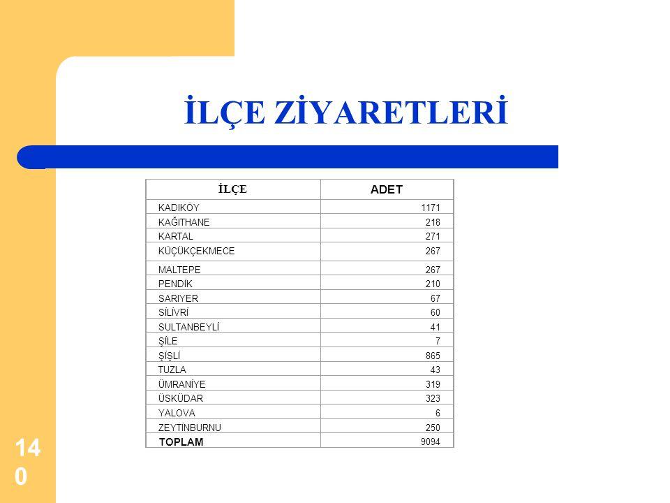 İLÇE ZİYARETLERİ İLÇE ADET TOPLAM KADIKÖY 1171 KAĞITHANE 218 KARTAL
