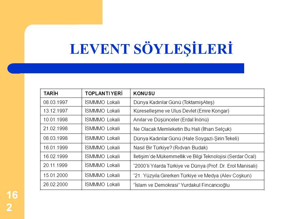 LEVENT SÖYLEŞİLERİ TARİH TOPLANTI YERİ KONUSU 08.03.1997 İSMMMO Lokali