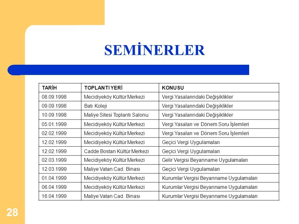 SEMİNERLER TARİH TOPLANTI YERİ KONUSU 08.09.1998