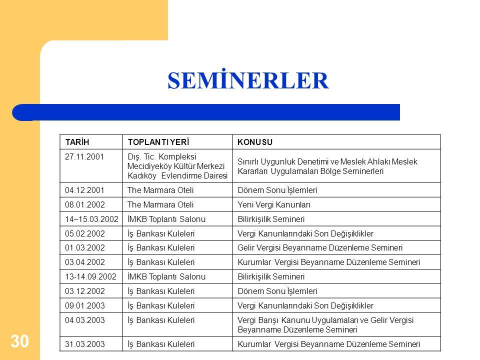 SEMİNERLER TARİH TOPLANTI YERİ KONUSU 27.11.2001 Dış. Tic. Kompleksi