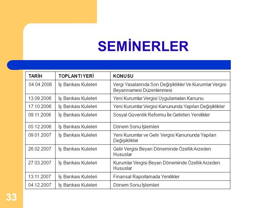SEMİNERLER TARİH TOPLANTI YERİ KONUSU 04.04.2006 İş Bankası Kuleleri
