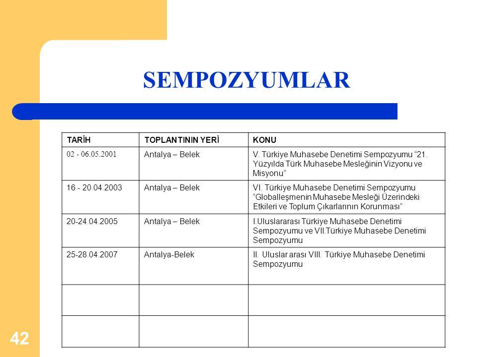 SEMPOZYUMLAR TARİH TOPLANTININ YERİ KONU 02 - 06.05.2001