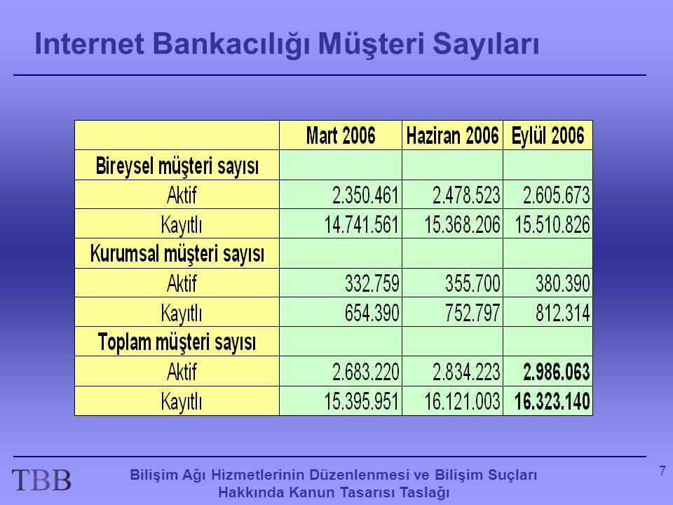 Internet Bankacılığı Müşteri Sayıları