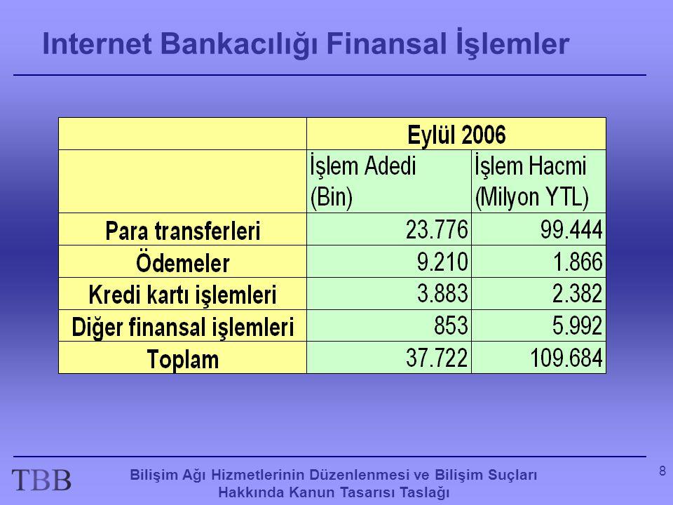 Internet Bankacılığı Finansal İşlemler