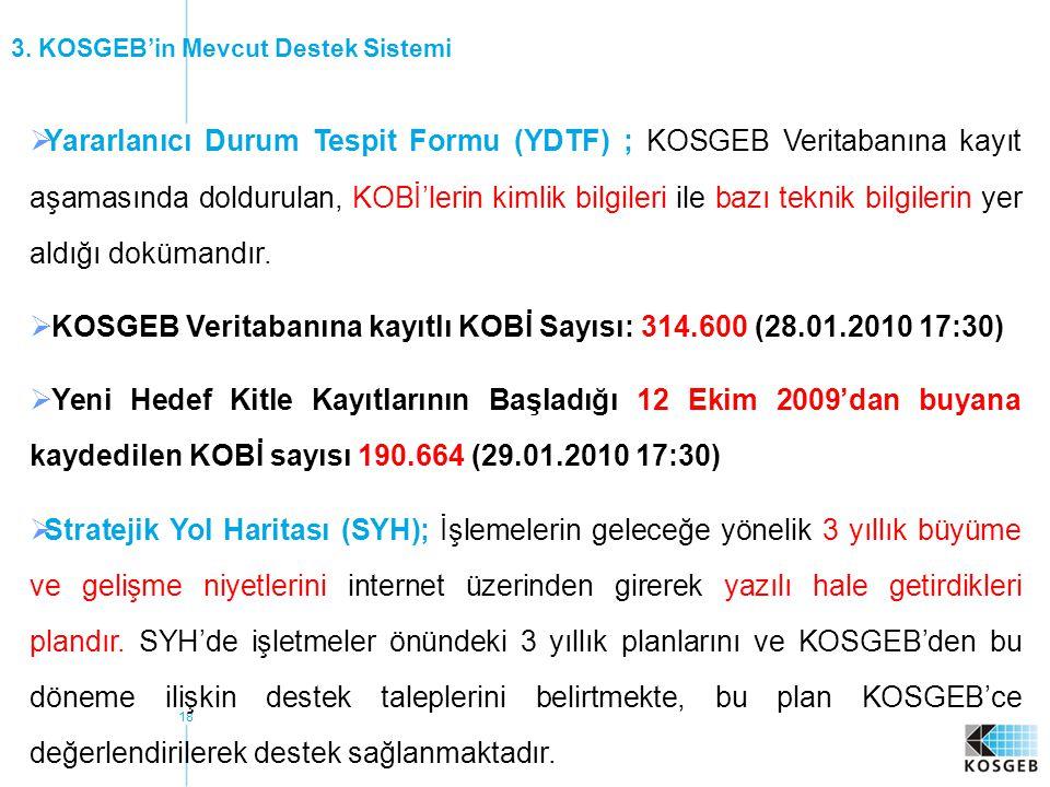 KOSGEB Veritabanına kayıtlı KOBİ Sayısı: 314.600 (28.01.2010 17:30)