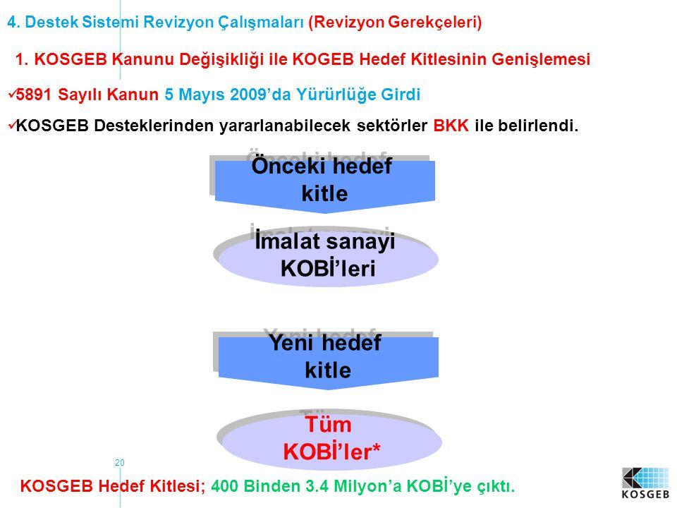 1. KOSGEB Kanunu Değişikliği ile KOGEB Hedef Kitlesinin Genişlemesi