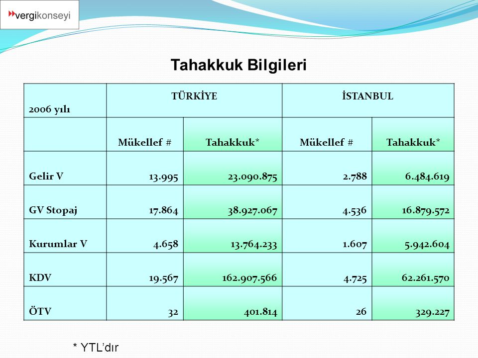 Tahakkuk Bilgileri * YTL'dır 2006 yılı TÜRKİYE İSTANBUL Mükellef #