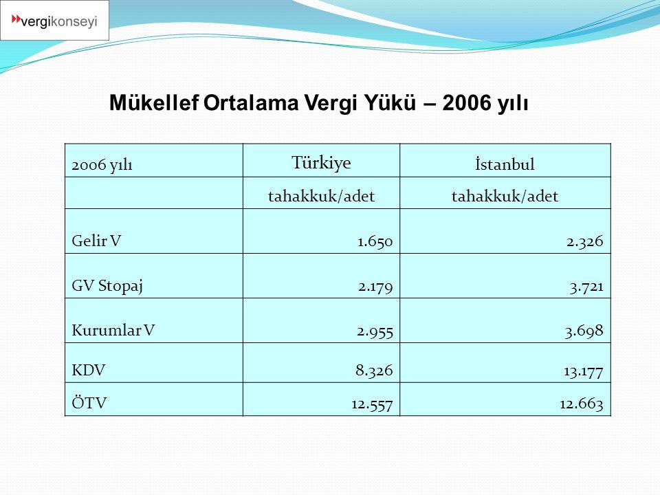 Mükellef Ortalama Vergi Yükü – 2006 yılı