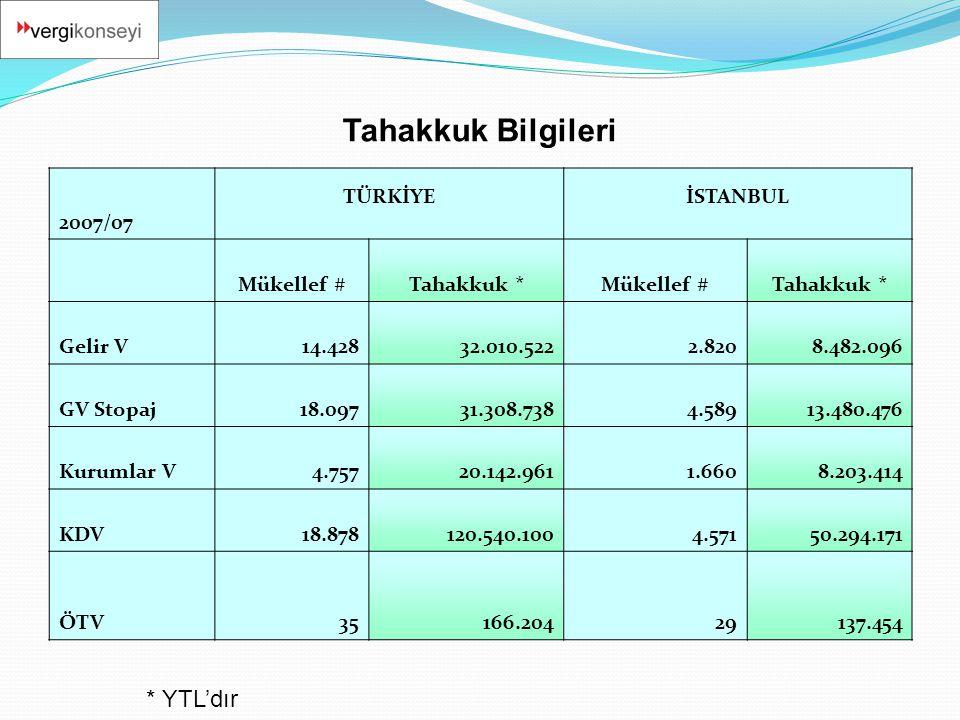 Tahakkuk Bilgileri * YTL'dır 2007/07 TÜRKİYE İSTANBUL Mükellef #