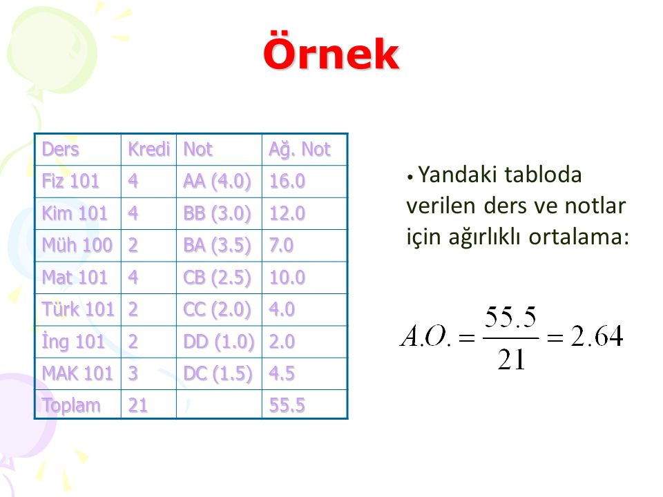 Örnek Ders Kredi Not Ağ. Not Fiz 101 4 AA (4.0) 16.0 Kim 101 BB (3.0)