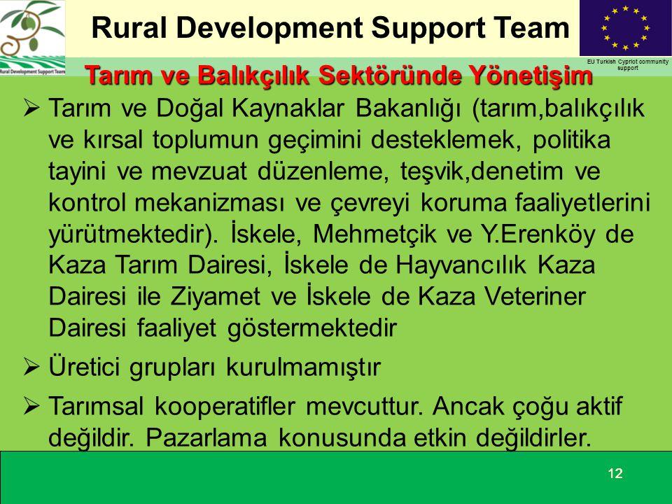 Tarım ve Balıkçılık Sektöründe Yönetişim