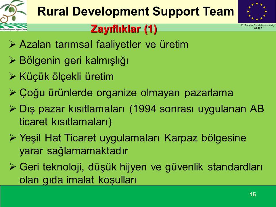 Azalan tarımsal faaliyetler ve üretim Bölgenin geri kalmışlığı