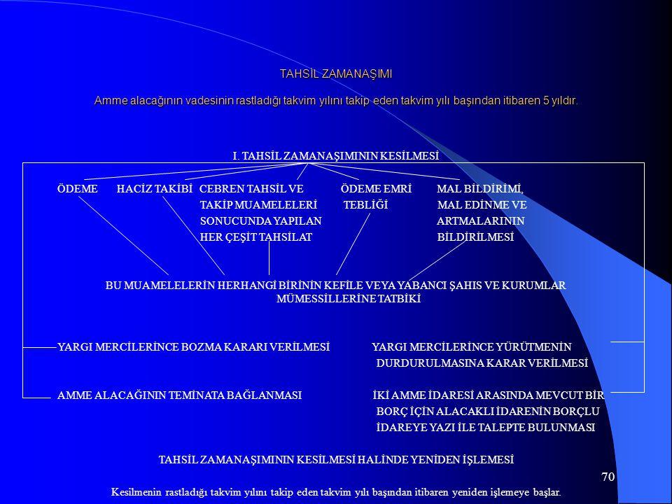 I. TAHSİL ZAMANAŞIMININ KESİLMESİ