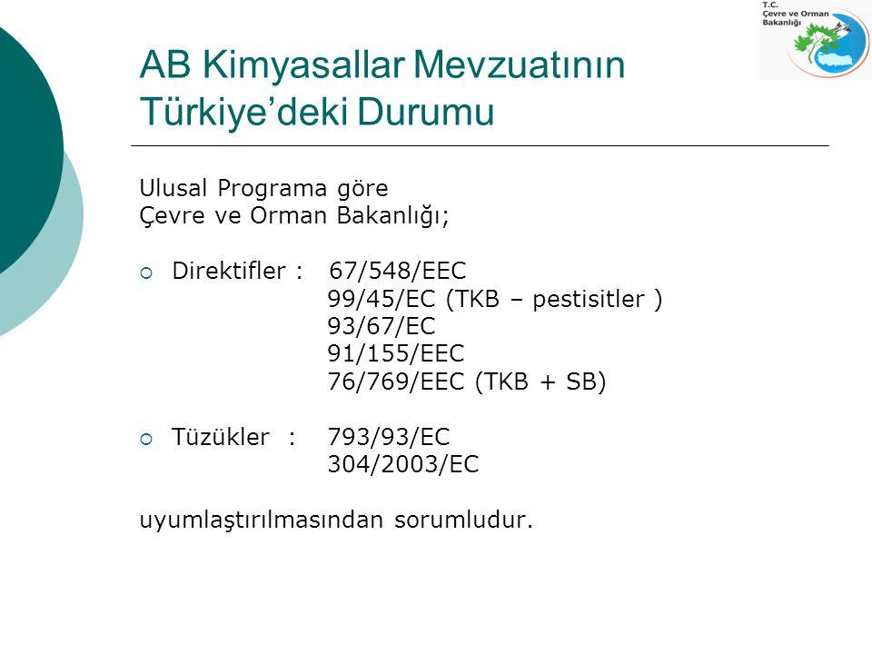 AB Kimyasallar Mevzuatının Türkiye'deki Durumu