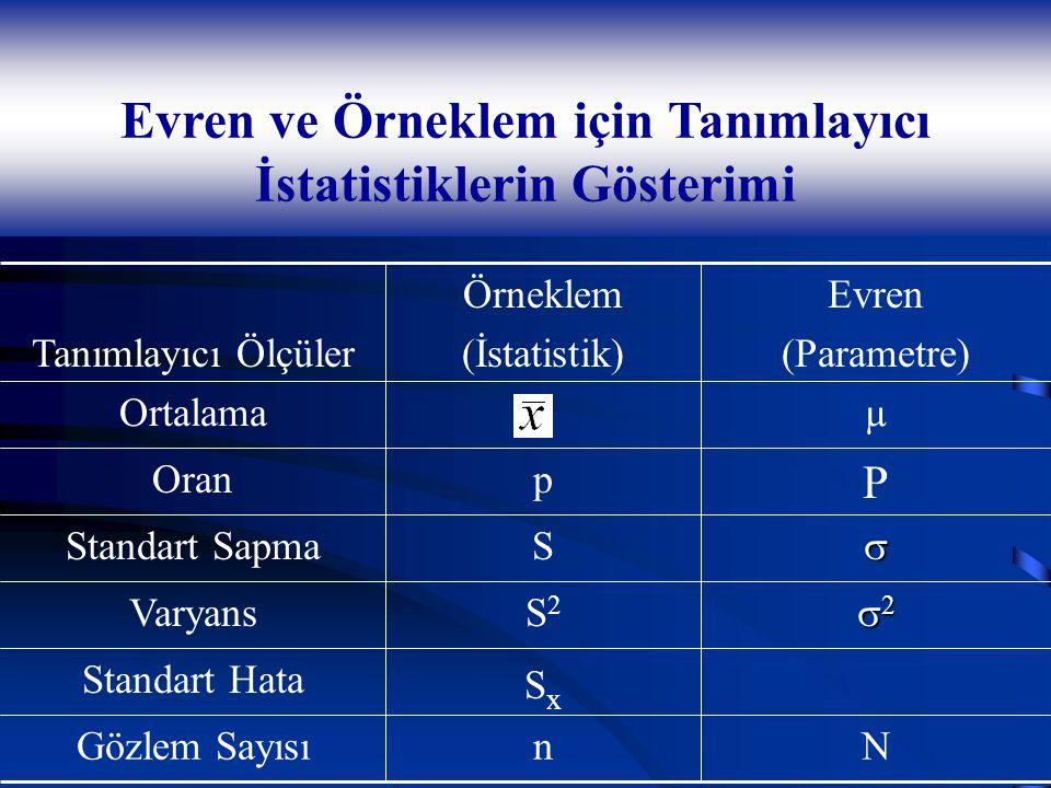 Evren ve Örneklem için Tanımlayıcı İstatistiklerin Gösterimi