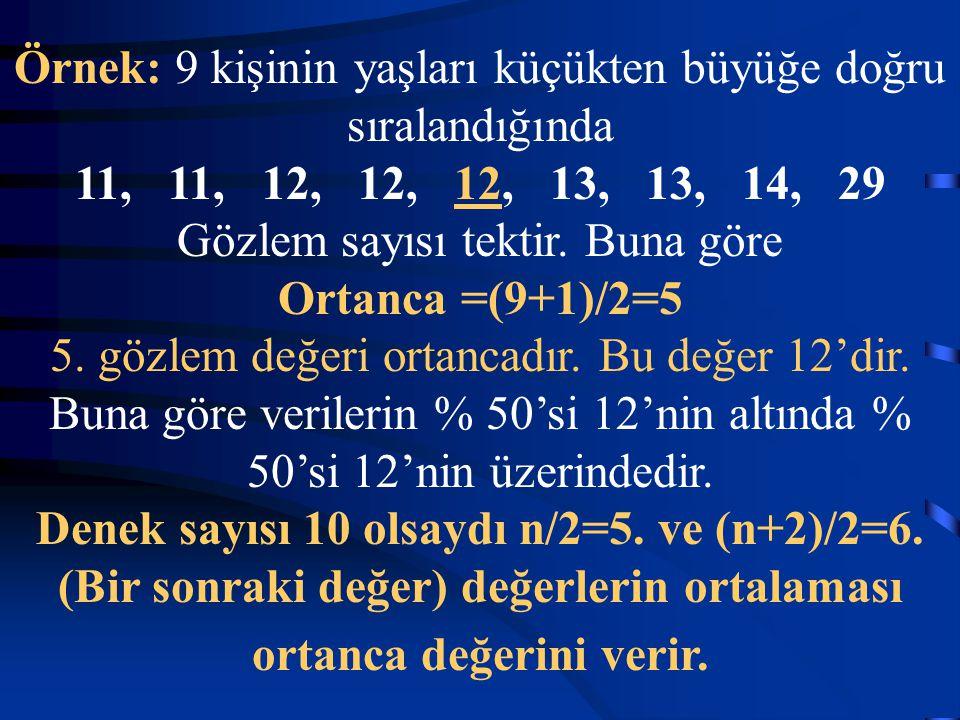 Örnek: 9 kişinin yaşları küçükten büyüğe doğru sıralandığında 11, 11, 12, 12, 12, 13, 13, 14, 29 Gözlem sayısı tektir.