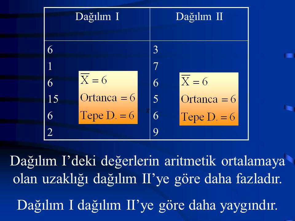 Dağılım I dağılım II'ye göre daha yaygındır.