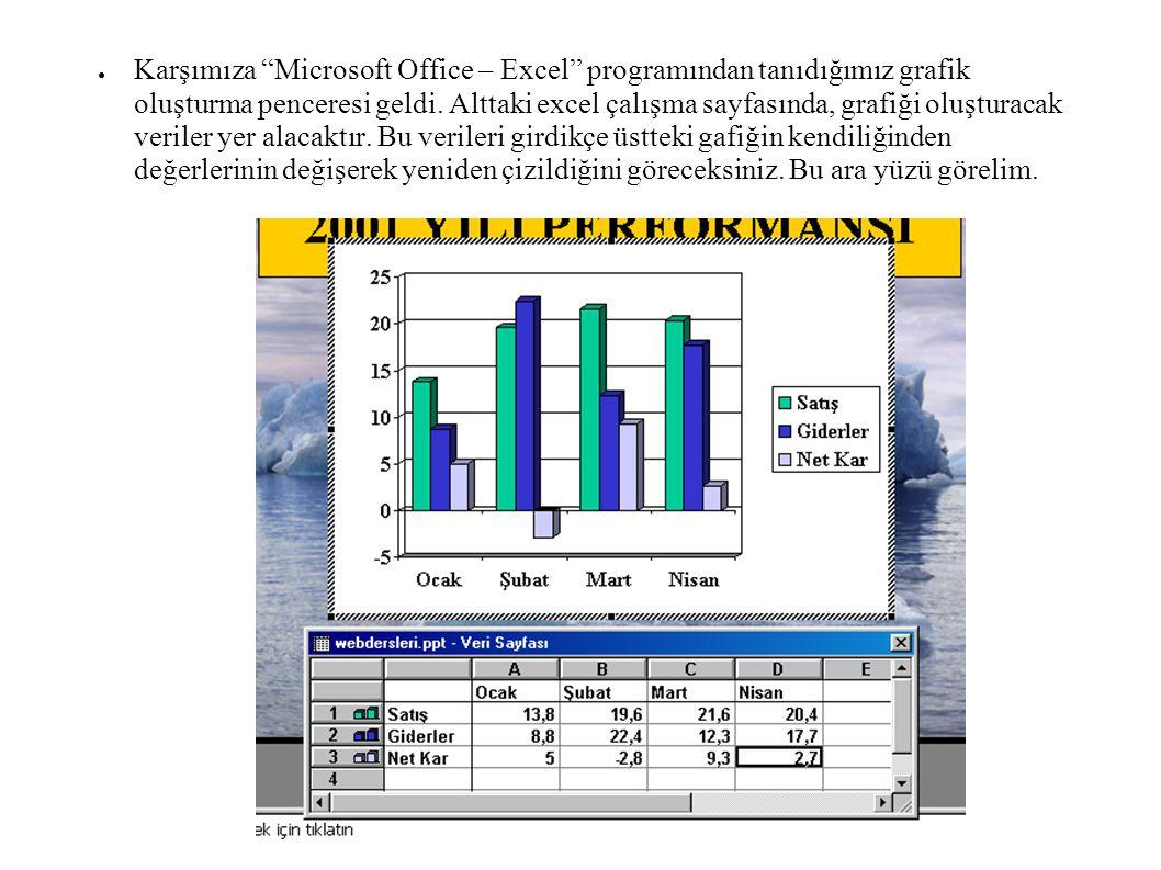 Karşımıza Microsoft Office – Excel programından tanıdığımız grafik oluşturma penceresi geldi.