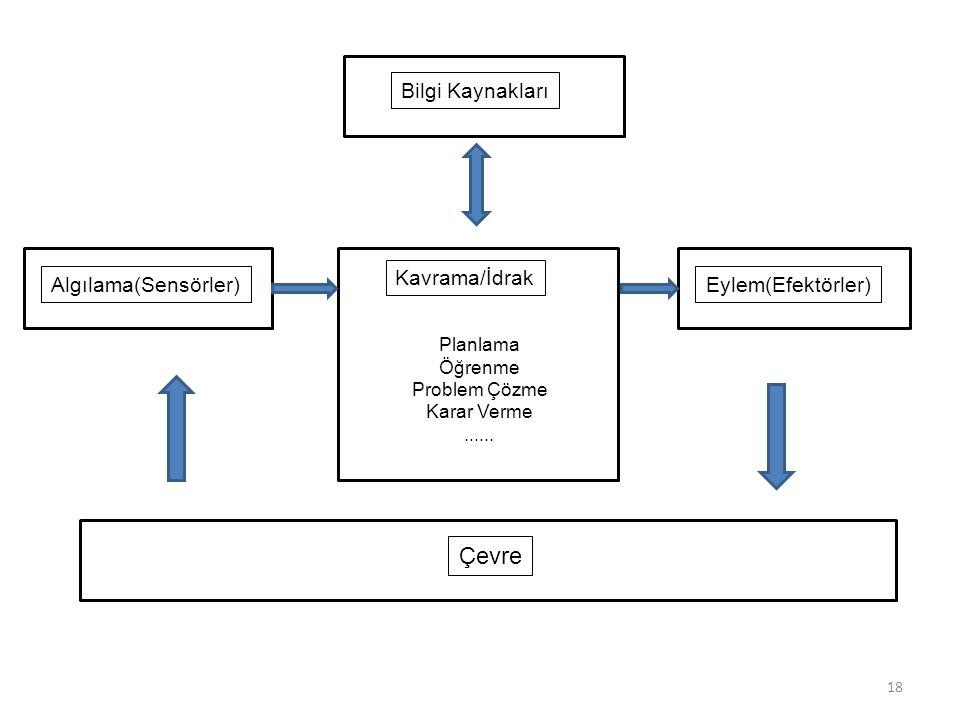 Çevre Bilgi Kaynakları Kavrama/İdrak Algılama(Sensörler)