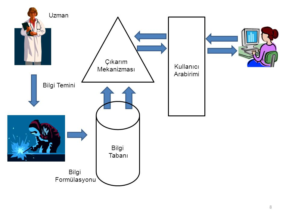 Uzman Çıkarım Mekanizması Kullanıcı Arabirimi Bilgi Temini Bilgi Tabanı Bilgi Formülasyonu