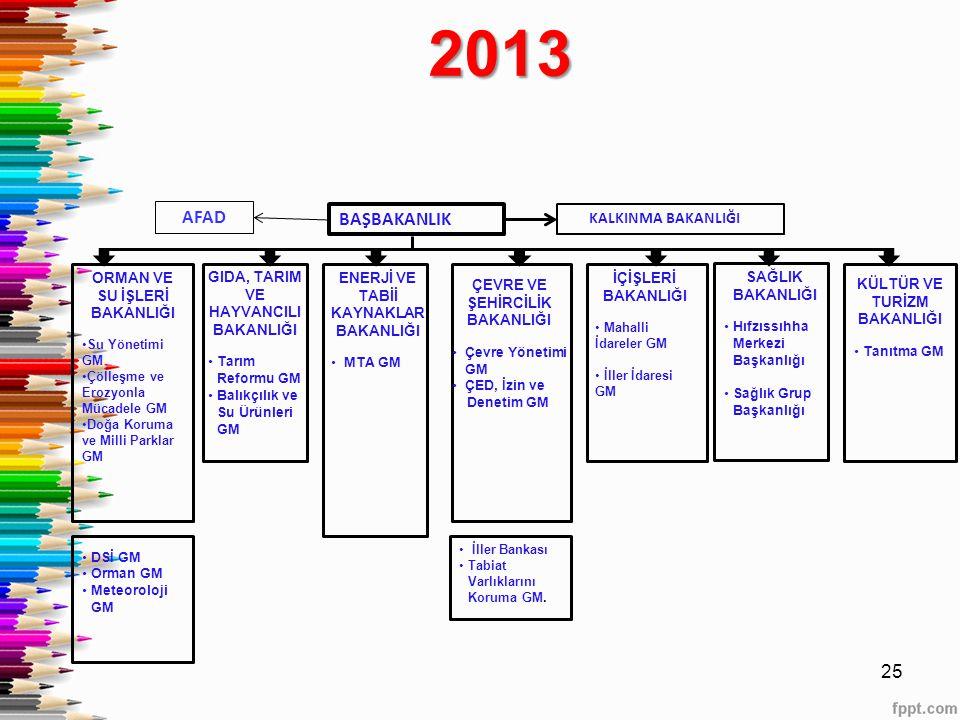 2013 AFAD BAŞBAKANLIK KALKINMA BAKANLIĞI ORMAN VE SU İŞLERİ BAKANLIĞI