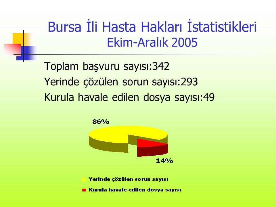 Bursa İli Hasta Hakları İstatistikleri Ekim-Aralık 2005