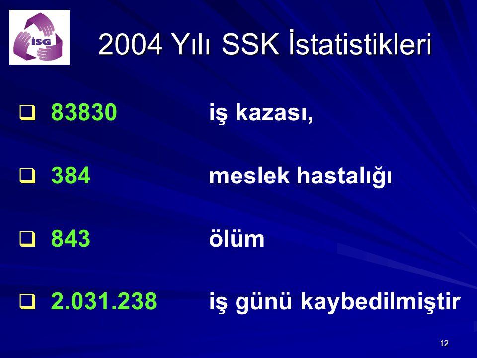 2004 Yılı SSK İstatistikleri