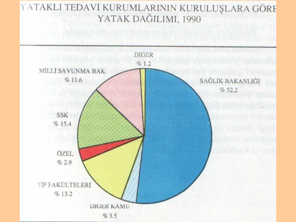 Şekil 3. Türkiye'de yataklı tedavi kurumlarının kuruluşlara göre yatak dağılımı, 1990 ( 7 )