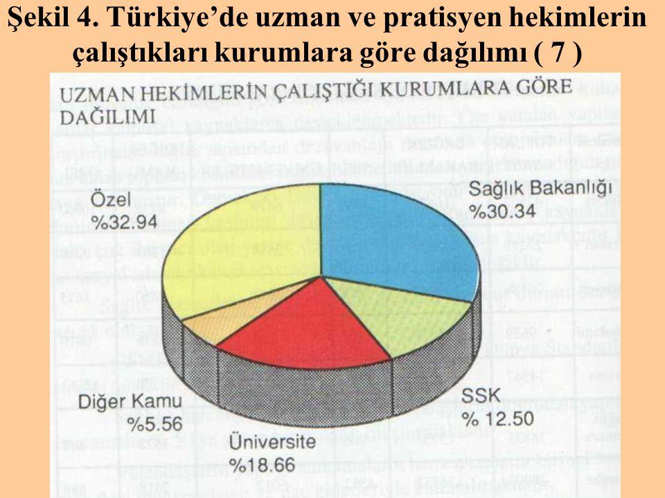 Şekil 4. Türkiye'de uzman ve pratisyen hekimlerin çalıştıkları kurumlara göre dağılımı ( 7 )