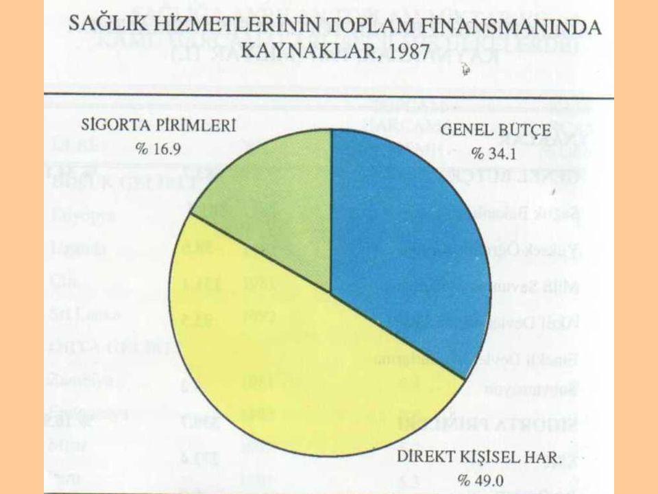 Şekil 5. Türkiye'de sağlık hizmetlerinin toplam finansmanında kaynaklar, 1987 ( 7 )
