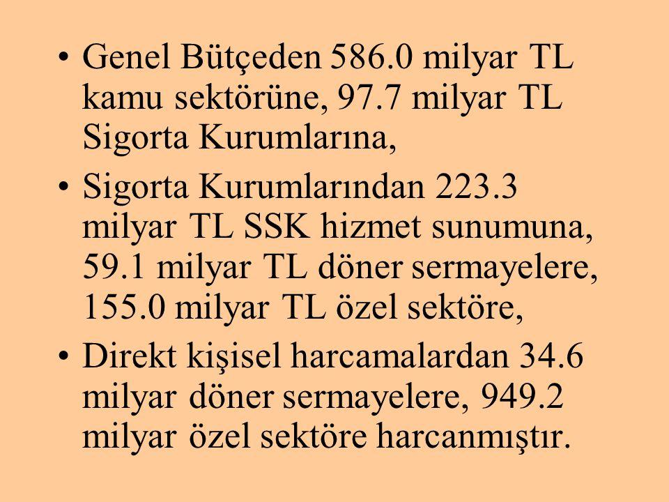 Genel Bütçeden 586. 0 milyar TL kamu sektörüne, 97