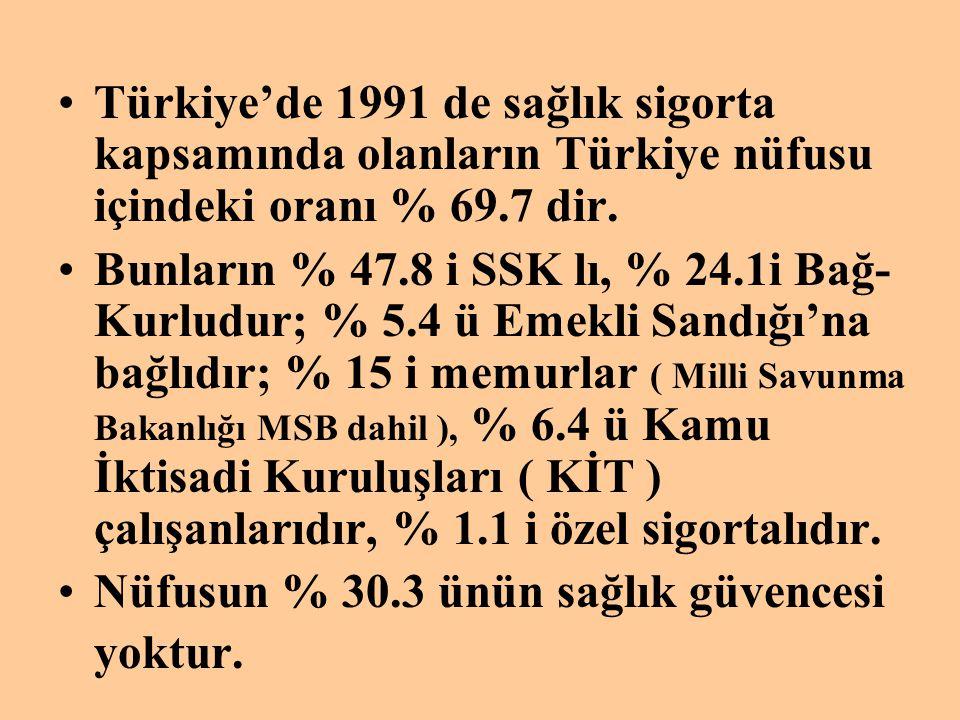 Türkiye'de 1991 de sağlık sigorta kapsamında olanların Türkiye nüfusu içindeki oranı % 69.7 dir.