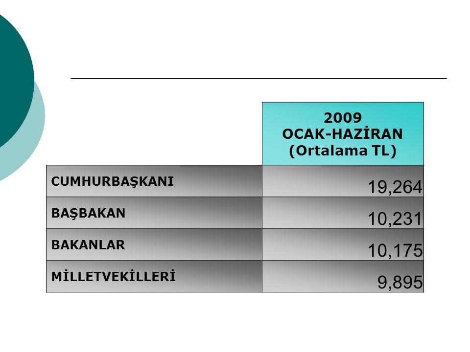 OCAK-HAZİRAN (Ortalama TL)