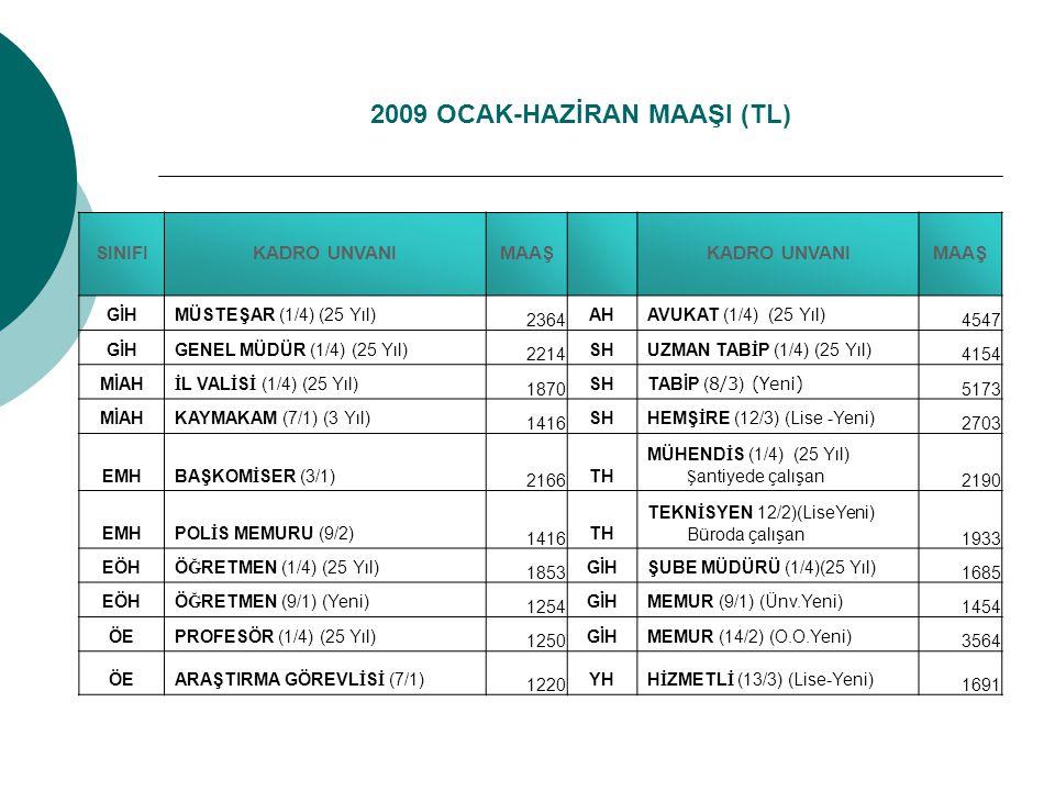 2009 OCAK-HAZİRAN MAAŞI (TL)