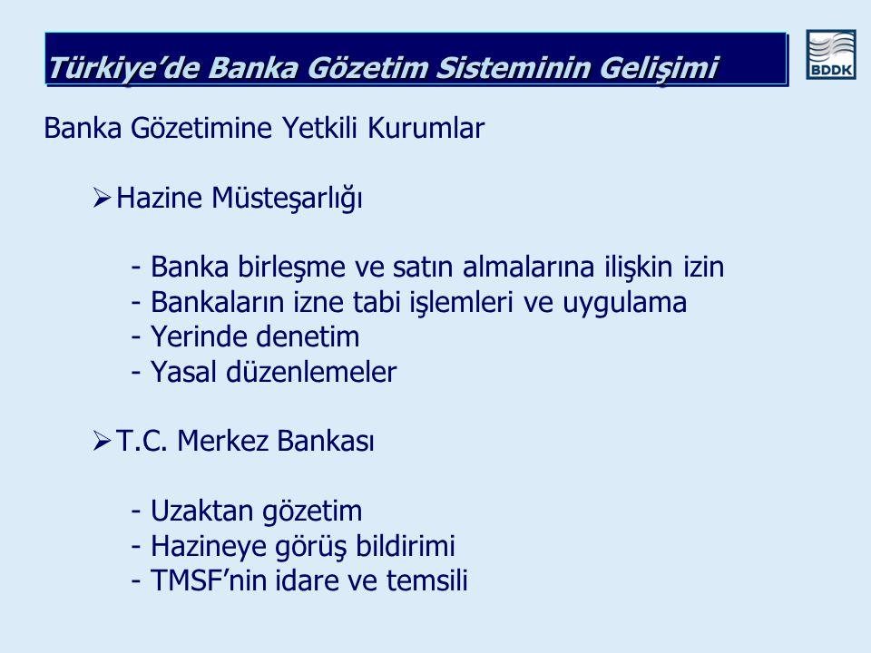 Türkiye'de Banka Gözetim Sisteminin Gelişimi