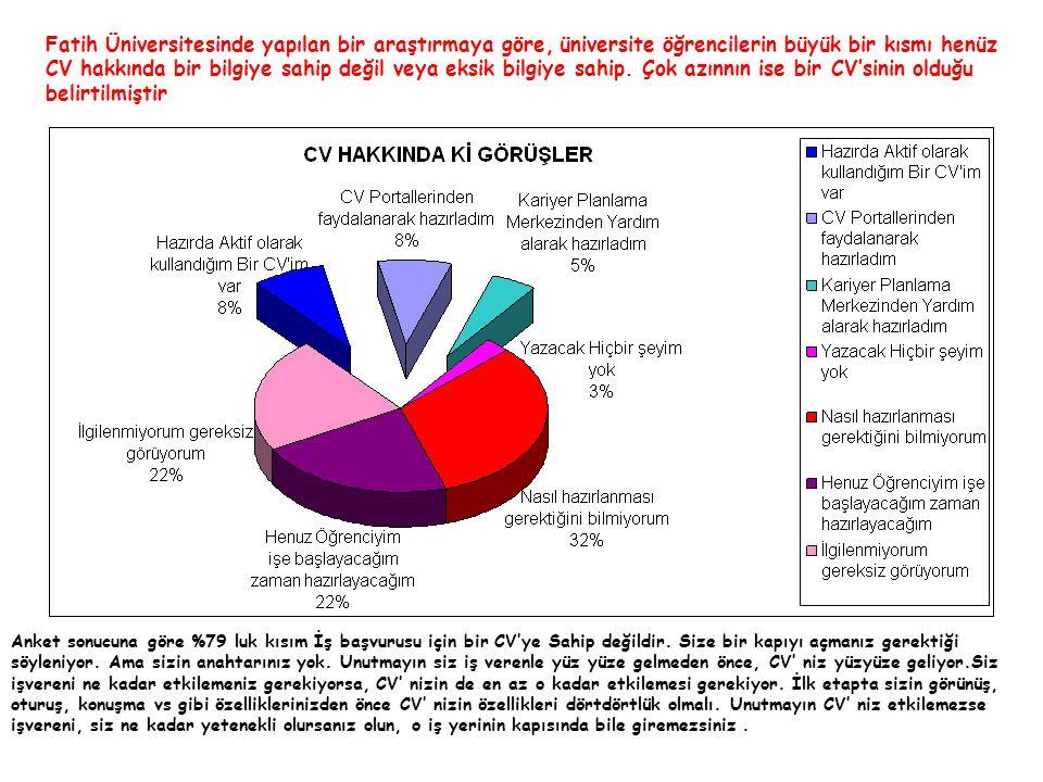 Fatih Üniversitesinde yapılan bir araştırmaya göre, üniversite öğrencilerin büyük bir kısmı henüz